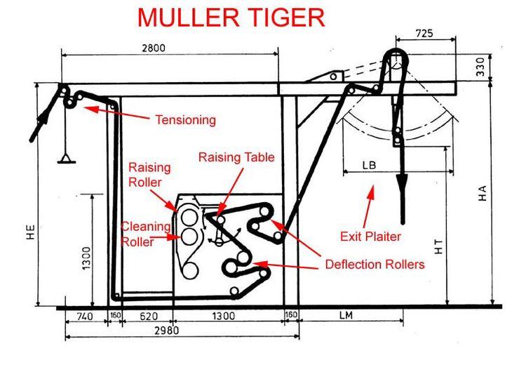 Sucker muller PRN-32 260 Tiger brushing machine